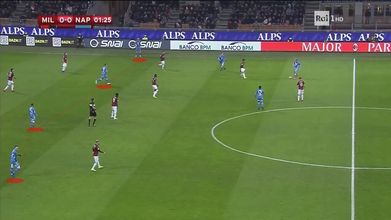 Milan Napoli Coppa Italia Tactical Analysis Statistics