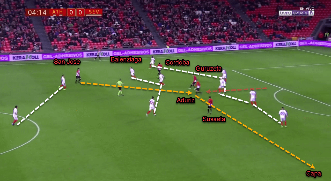 Athletic Bilbao Sevilla Copa Del Rey Tactical Analysis Analysis