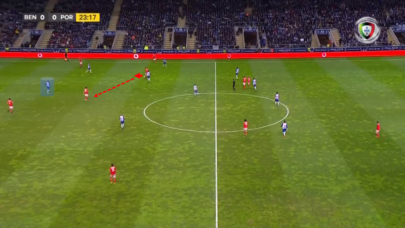 Benfica Porto Tactical Analysis