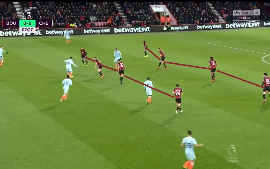 Bournemouth vs Chelsea Tactical Analysis Premier League