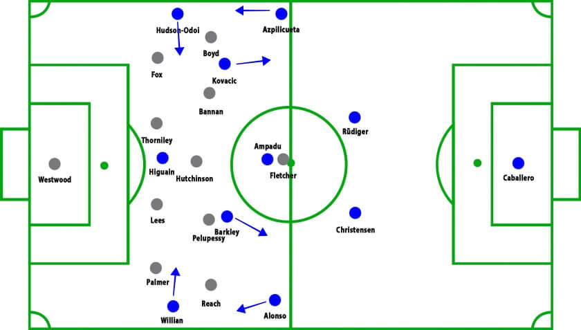 Chelsea vs Sheffield Wednesday FA Cup Tactical Analysis