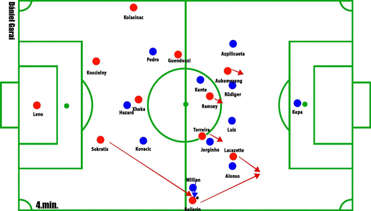 Arsenal vs Chelsea Premier League Tactical Analysis