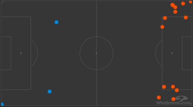 EFL Championship 2018/19: Swansea vs Birmingham City Tactical Analysis Statistics