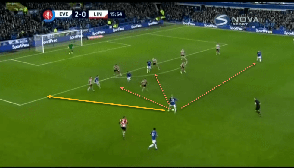 Everton Lincoln City FA Cup Tactical Analysis Statistics