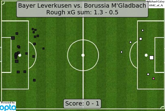 Bundesliga 2018/19: Bayer Leverkusen vs. Borussia Mönchengladbach