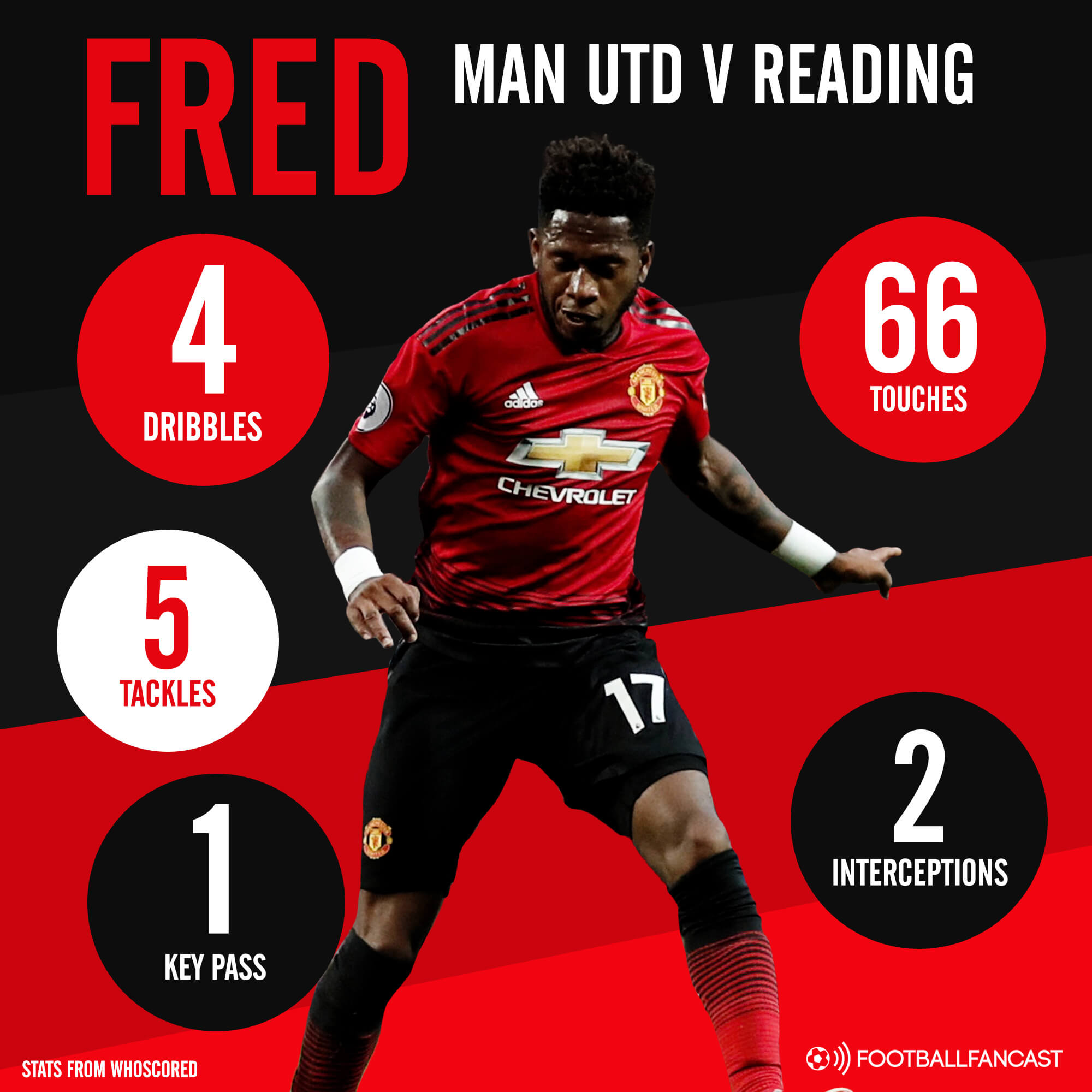 FA Cup 2018/19: Man United vs Reading Tactical Analysis Statistics