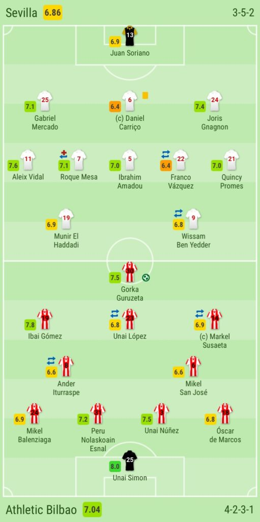 Sevilla, Athletic Bilbao, tactical analysis, analysis, statistics