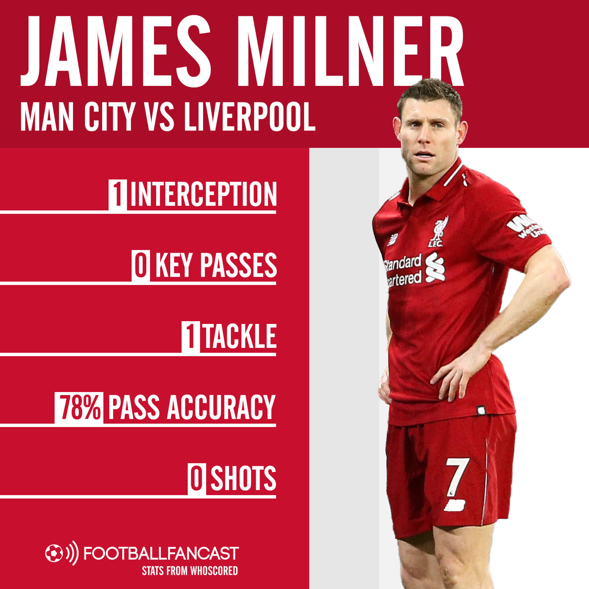 James Milner Liverpool Manchester City tactical Analysis Statistics