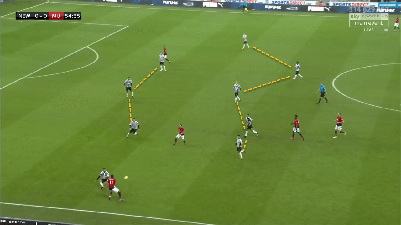 Newcastle United Manchester United Premier League Tactical Analysis Statistics
