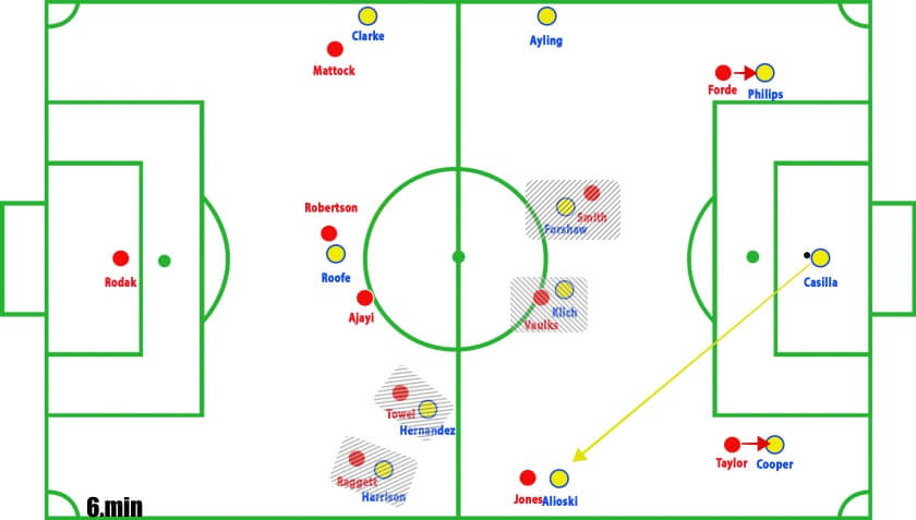 Rotherham vs Leeds Championship Tactical Analysis