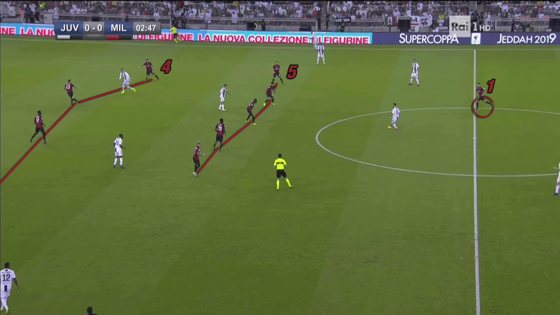 Supercoppa Italiana Juventus Turin AC Milan Allegri Gattuso Tactical Analysis Statistics