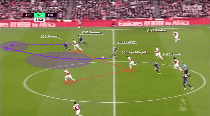 Premier League 2018/19: Arsenal vs Fulham Tactical Analysis Statistics