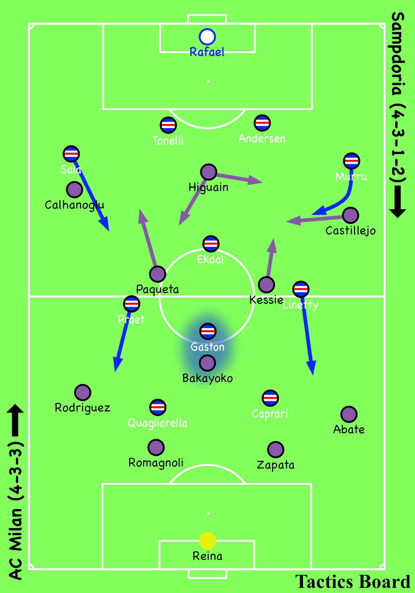 Coppa Italia Tactical Analysis: Sampdoria vs AC Milan