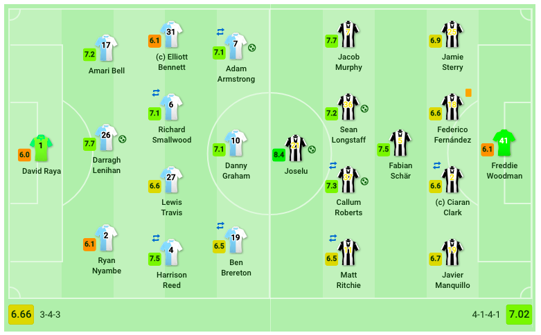 blackburn-newcastle-fa-cup-tactical-analysis