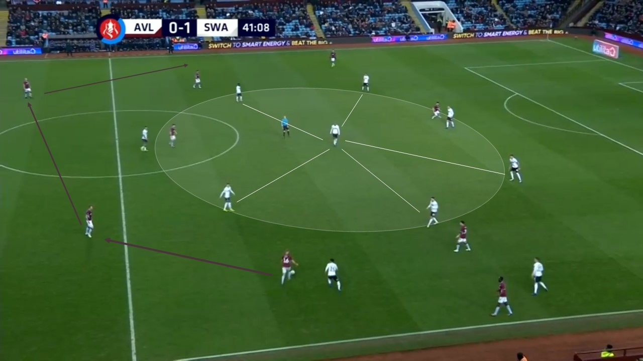 FA Cup 2018/19: Aston Villa vs Swansea City Tactical Analysis Statistics