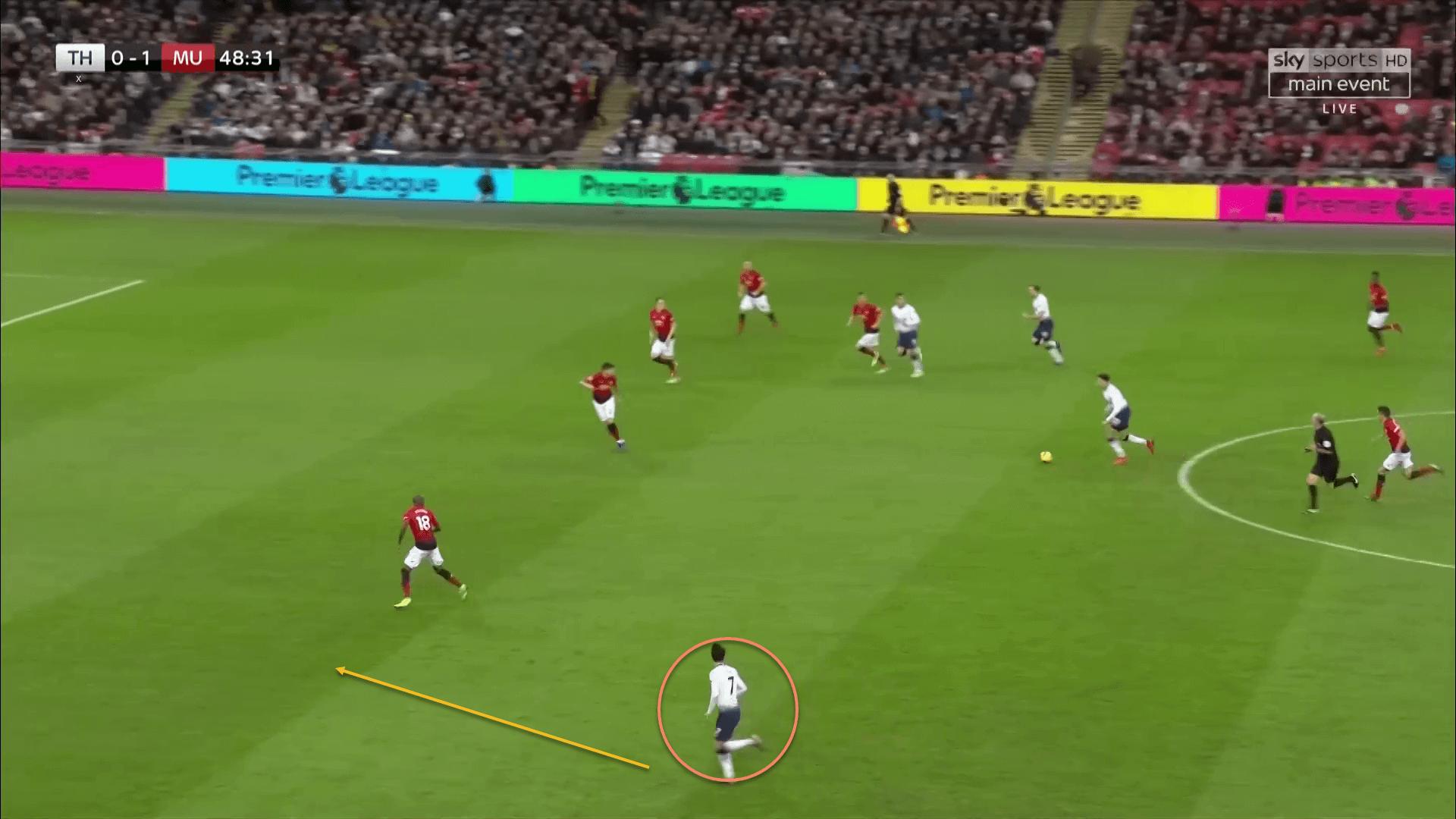 Tottenham Hotspur Manchester United Premier League Tactical Analysis Statistics