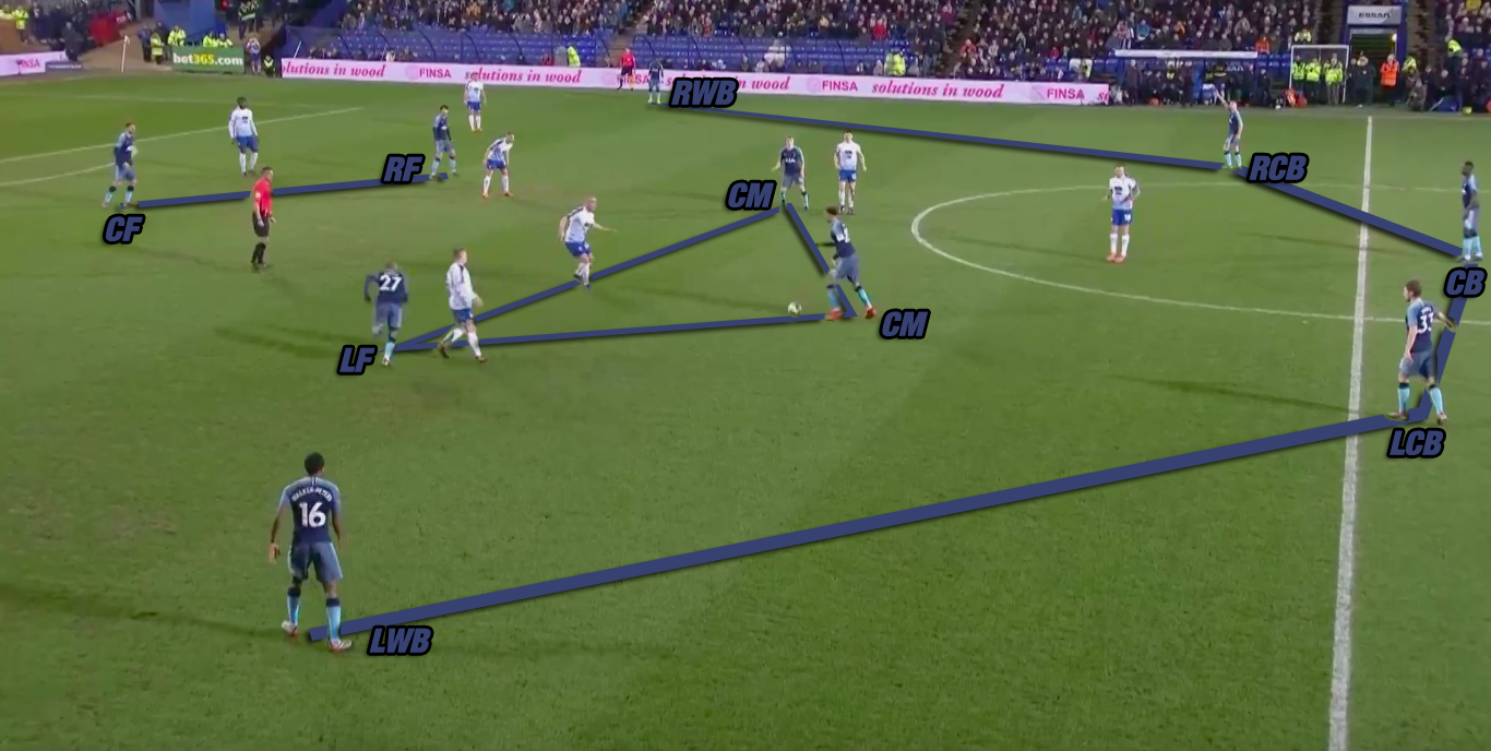 Tranmere Rovers Tottenham Hotspurs FA Cup Pochettino Tactical Analysis Statistics