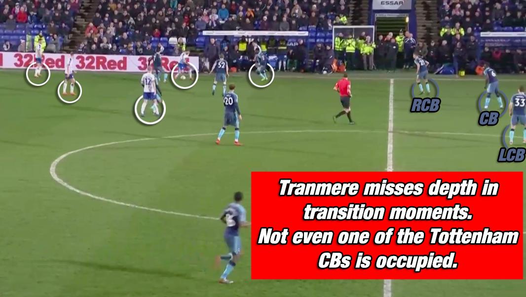Tranmere Rovers Tottenham Hotspurs FA Cup Pochettino Tactical Analysis Statistics