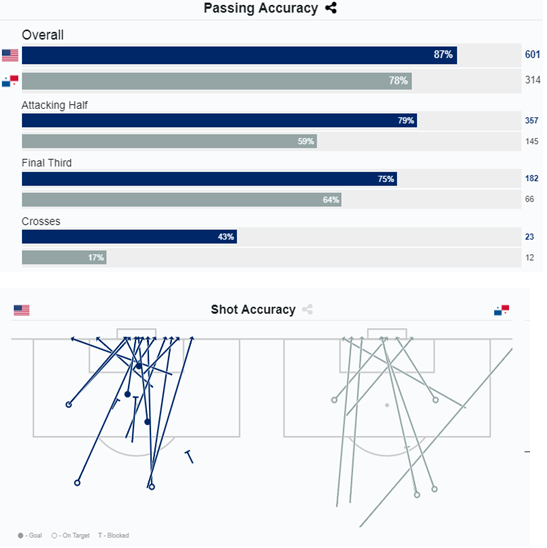 International Friendly: United States v Panama Tactical Analysis Statistics