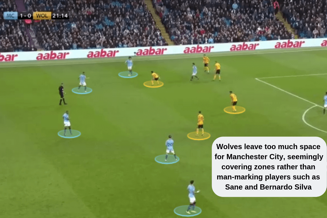 Manchester City Wolves Premier League 2018/19 Tactical Analysis Statistics