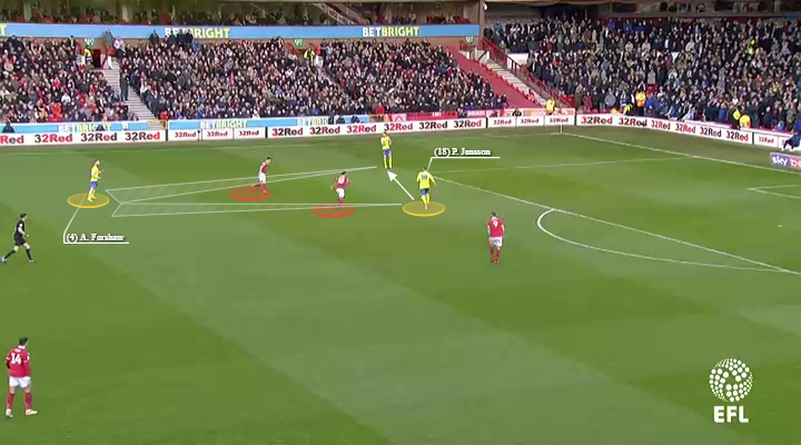 EFL Championship 2018/19: Nottingham Forest vs Leeds United Tactical Analysis Statistics