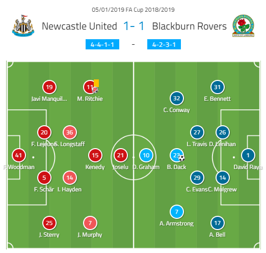 Bradley Dack Blackburn Rovers Tactical Analysis Analysis Statistics