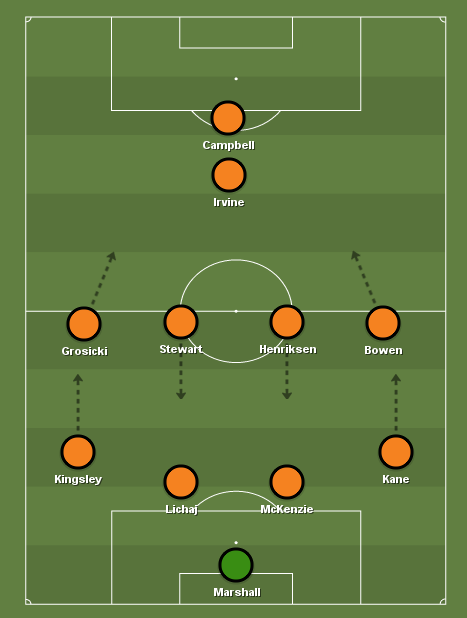 hull-city-vs-stoke-city-championship-tactical-analysis-statistics