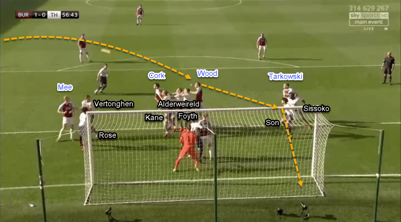 Burnley Tottenham Premier League Tactical Analysis Statistics