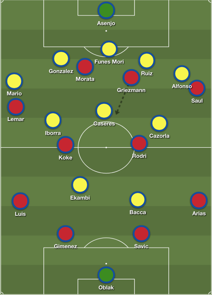 Atletico Madrid-Villarreal-Tactical-Analysis-Analysis-Statistics
