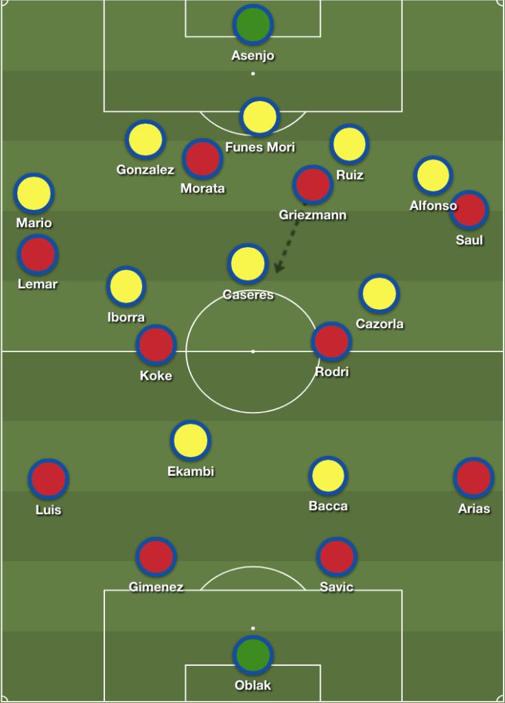Atletico Madrid-Villarreal-Tactical-Analysis-Analysis-Statistics