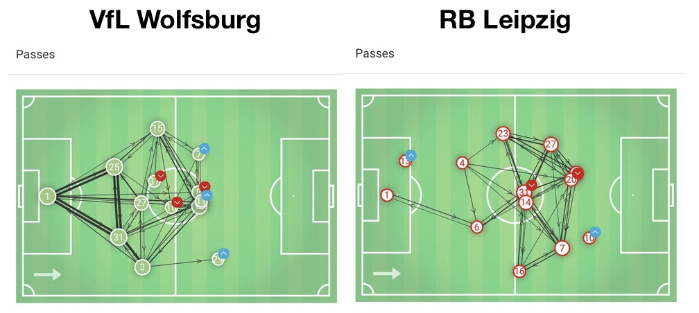 dfb pokal rb leipzig wolfsburg tactical analysis statistics