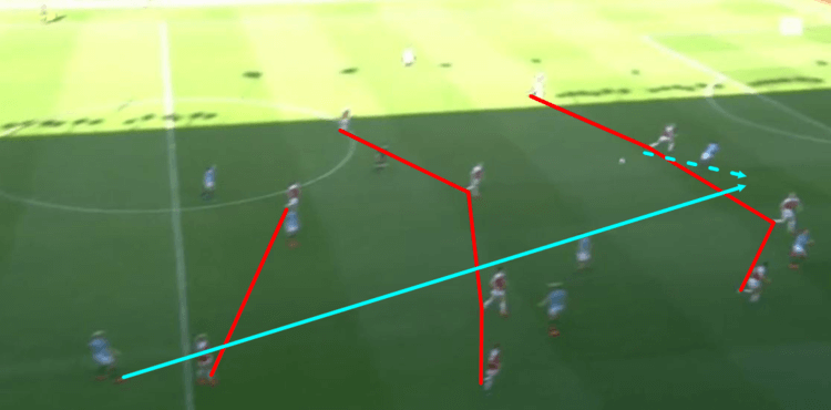 Manchester City Women Arsenal Women Continental Cup Final Tactical Analysis Statistics