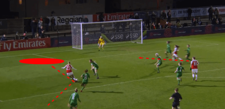Arsenal Women Yeovil Town Women FAWSL Tactical Analysis