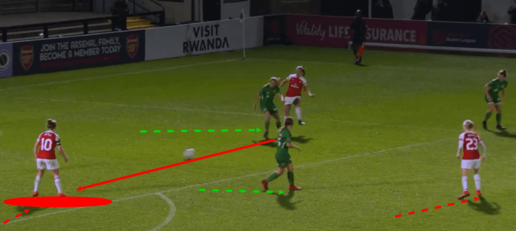 Arsenal Women Yeovil Town Women FAWSL Tactical Analysis Statistics