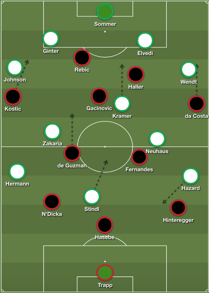 Bundesliga 2018/19 Frankfurt Gladbach Tactical Analysis Statistics