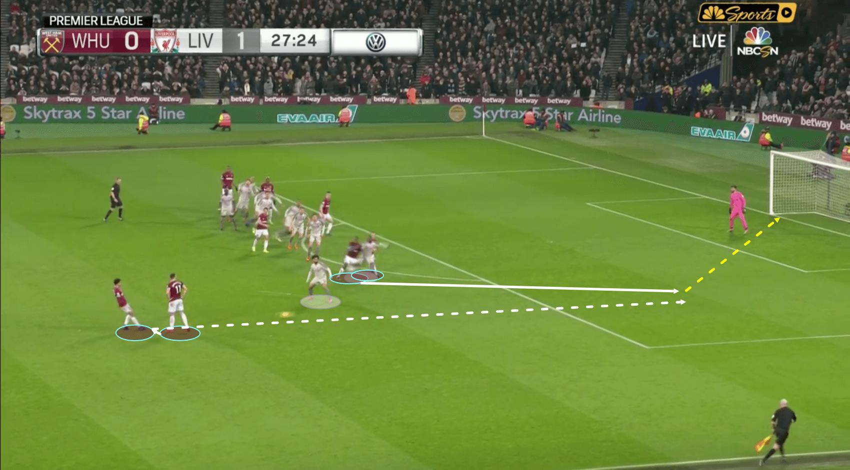 West Ham Liverpool Tactical Analysis Statistics