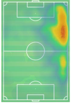 Ferran Torres Valencia Tactical Analysis Statistics