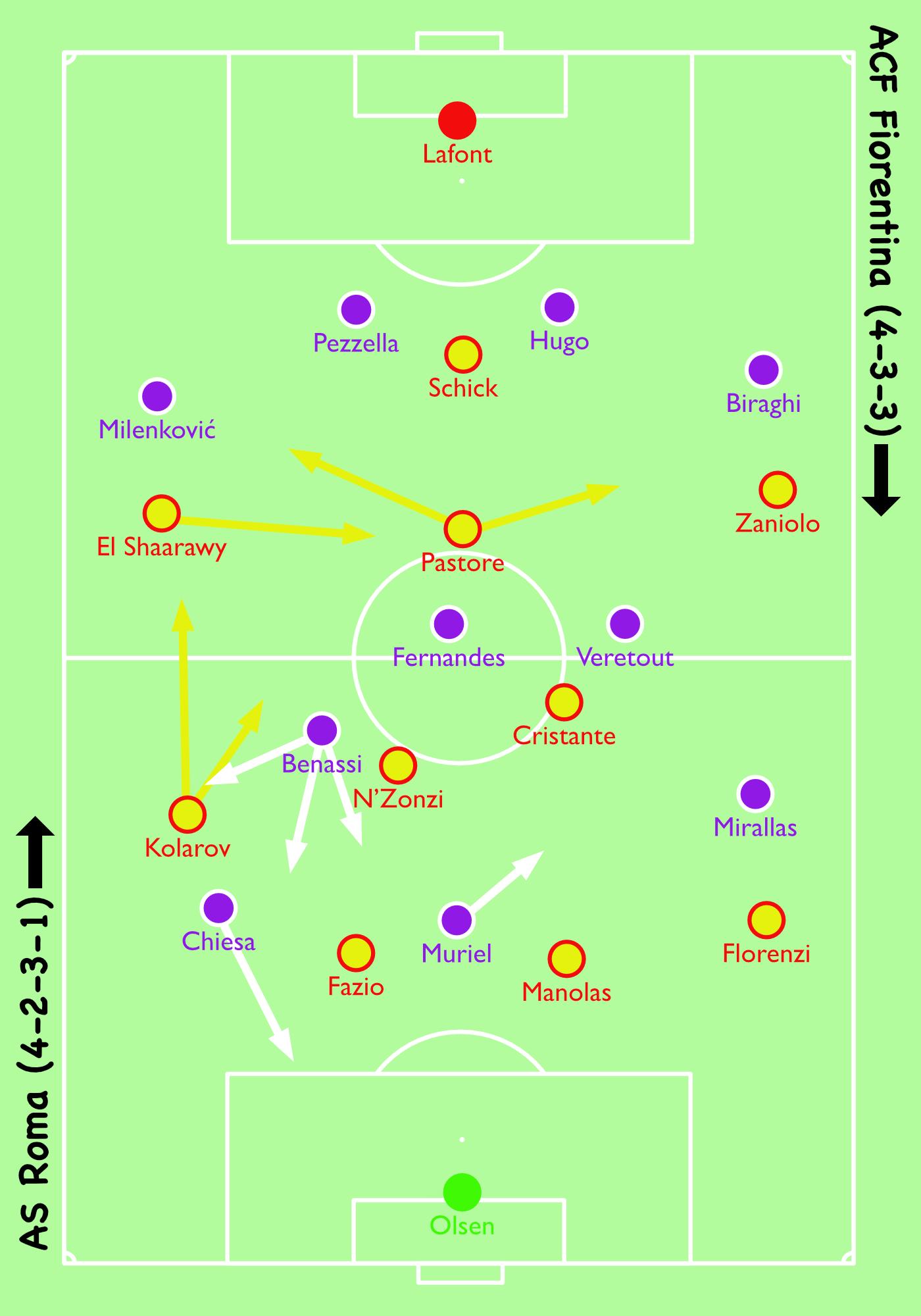Coppa Italia 2018 19 Tactical Analysis Fiorentina Vs Roma