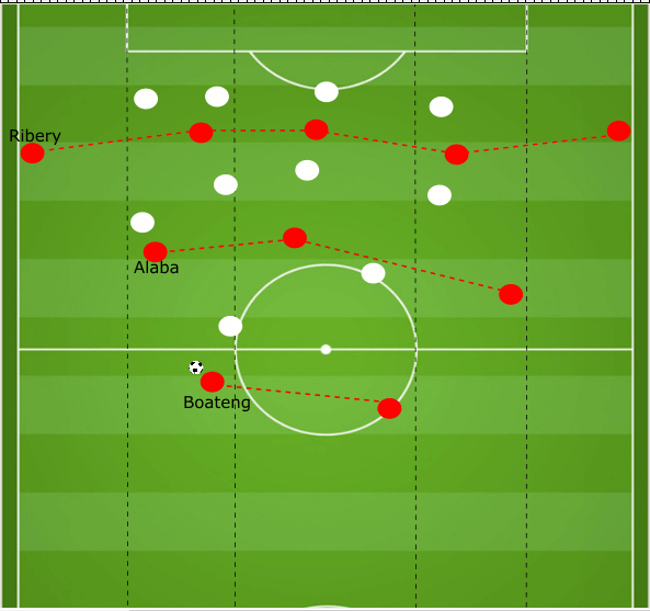 Achraf Hakimi Borussia Dortmund Tactical Player Analysis Statistics