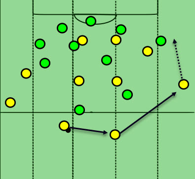 Borussia Dortmund Vs Werder Bremen Tactical Analysis