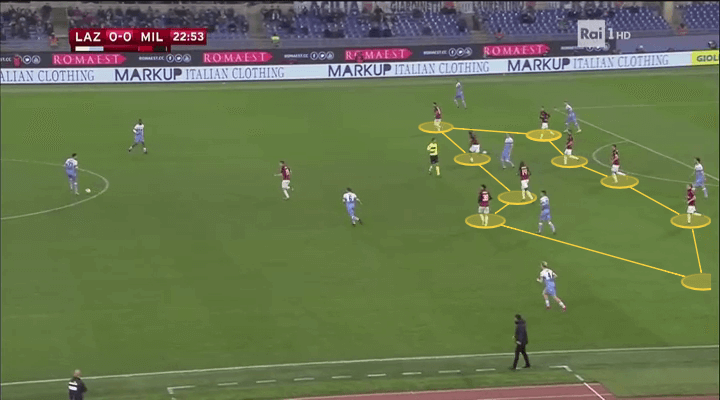 Lazio Milan Tactical Analysis Statistics