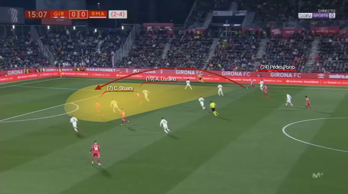 Pedro Porro Girona Tactical Analysis Statistics