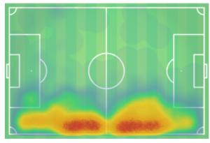 Pedro Porro Girona Tactical Analysis Statistics