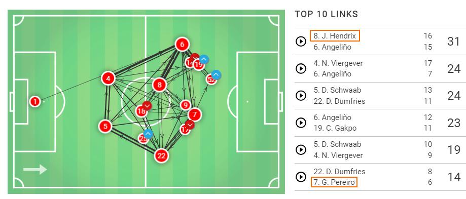 2018/19 Eredivisie: PSV Eindhoven Fortuna Sittard Tactical Analysis Statistics
