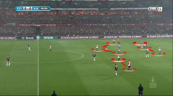 KNVB Beker 2018/19 Feyenoord Ajax Tactical Analysis Statistics
