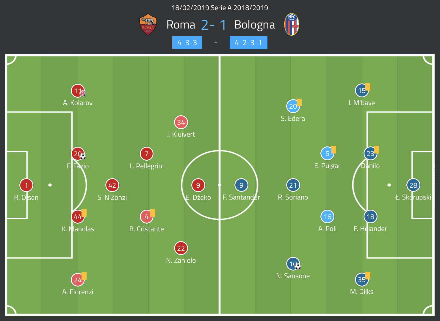 Roma Bologna Serie A Tactical Analysis Statistics