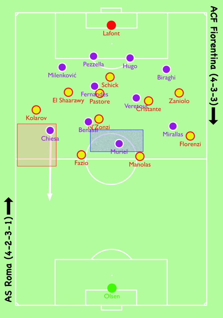 Coppa Italia Fiorentina Roma Tactical Analysis Chiesa