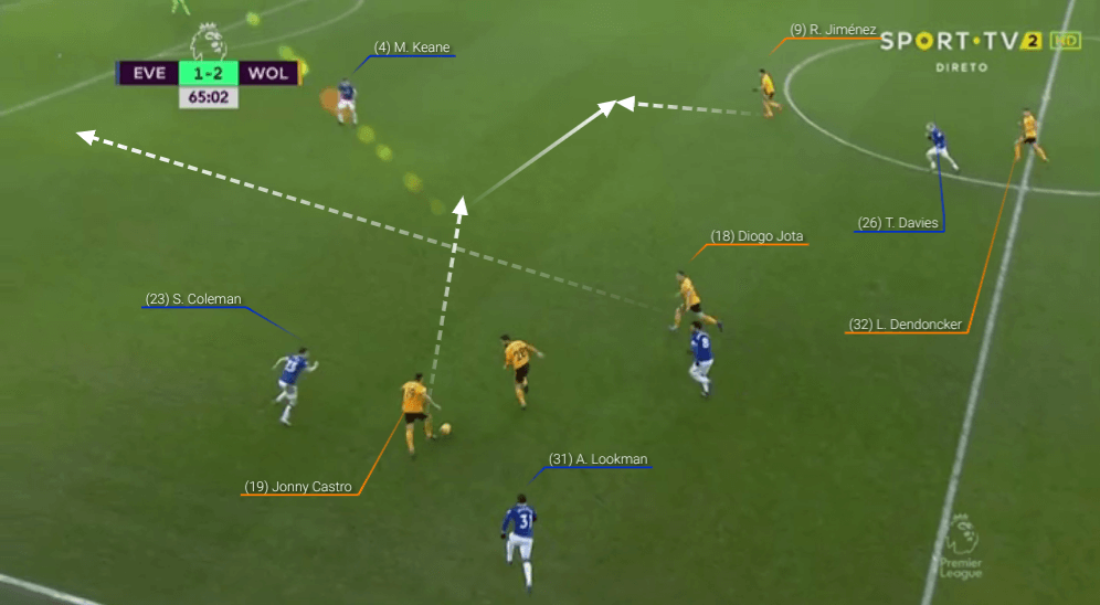 Premier League 2018/19 Everton Wolves Tactical Analysis Statistics