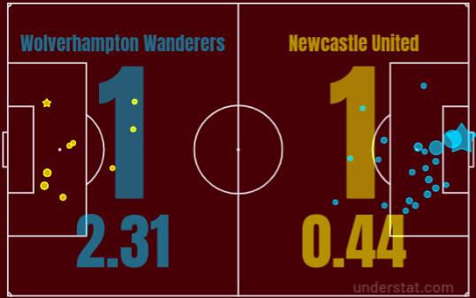 Wolves Newcastle Premier League Tactical Analysis Statistics