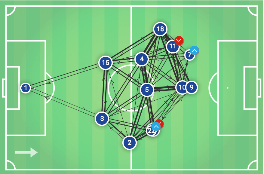 Lyon Barcelona Champions League Tactical Analysis Statistics